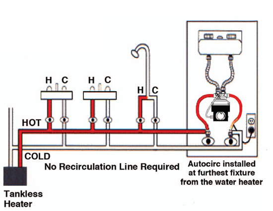 Hvacquick laing autocirc e10 tankless hot water for Pros and cons of hot water recirculating pump