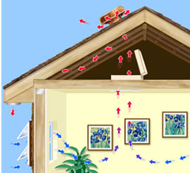 Hvacquick How To S Airscape Whole House Fans From
